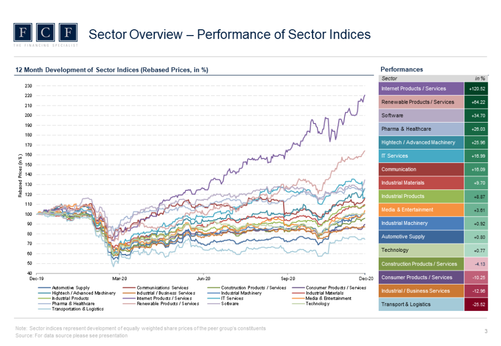 2020-12-22 - FCF Valuation Monitor - 4Q2020 - Performance of Sector Indices