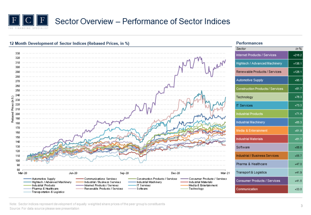 2021-04-22 - FCF Valuation Monitor - 2021 Q1 - Performance of Sector Indices