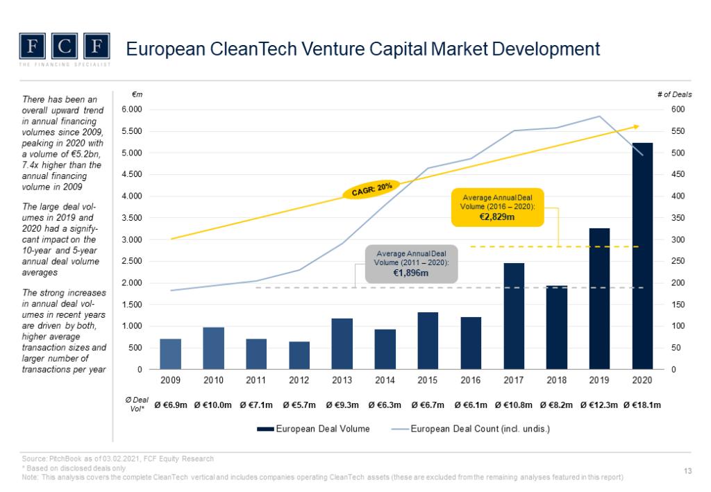 CleanTech_VC_Report_2021_Slider_2