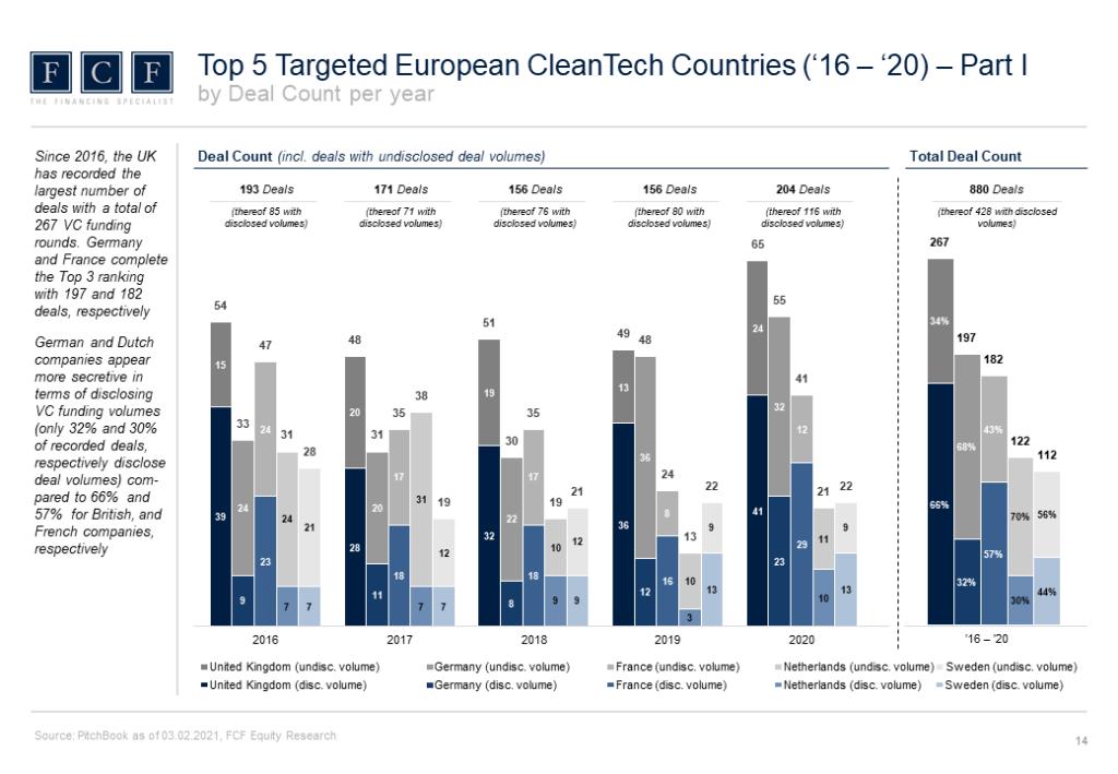 CleanTech_VC_Report_2021_Slider_3