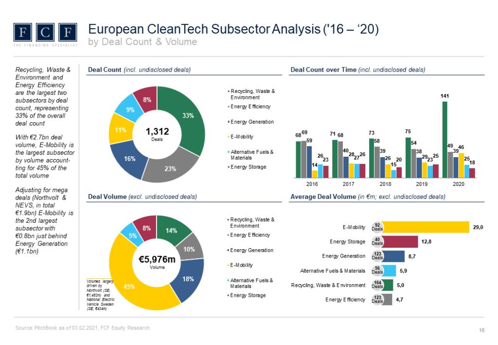 CleanTech_VC_Report_2021_Slider_4