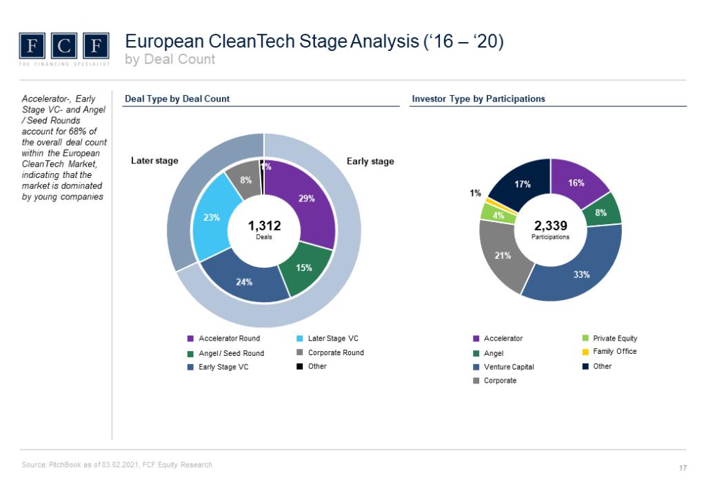 CleanTech_VC_Report_2021_Slider_5