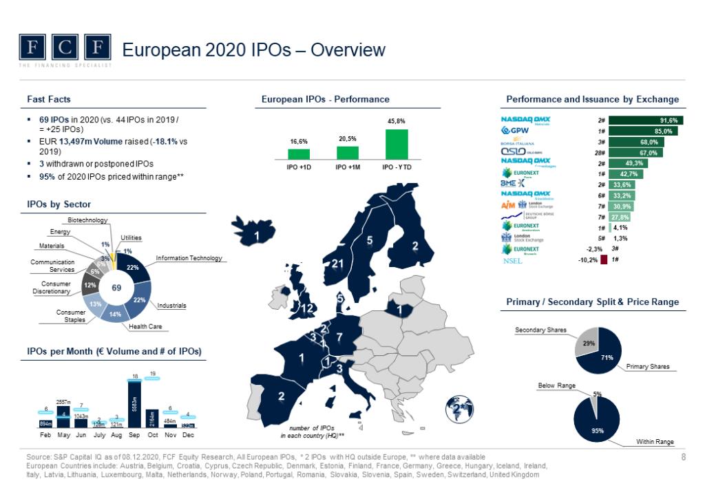 FCF IPO Market Monitor - 2020_Slide_2