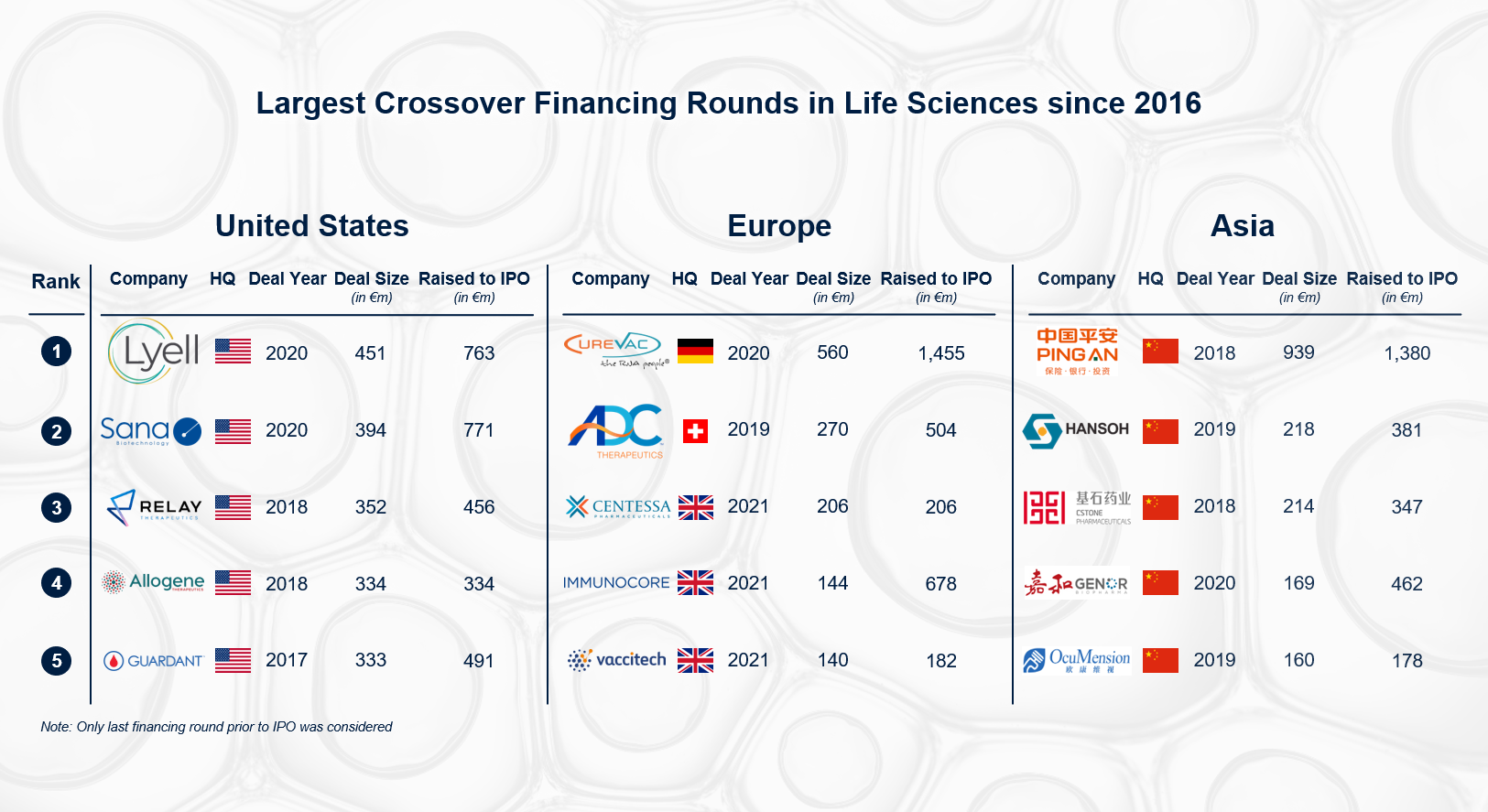 LARGEST CROSSOVER FINANCING ROUNDS