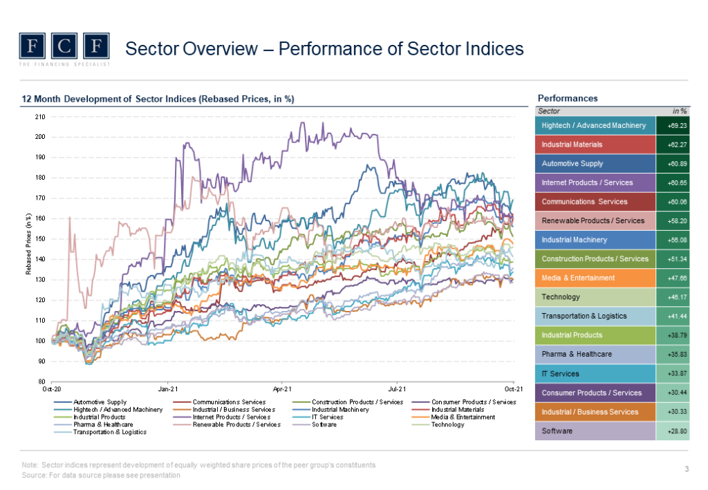 FCF Valuation Monitor - 2021 Q3 - Performance of Sector Indices