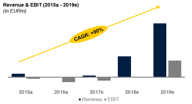 Magforce revenue forecast