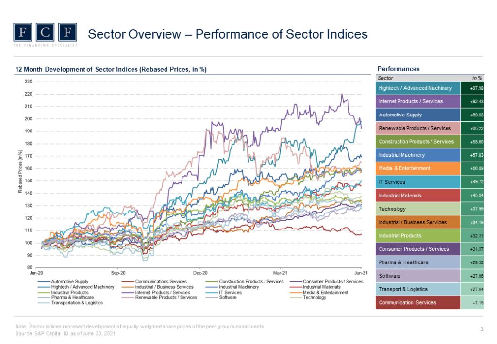 Valuation Monitor_Q2_2021-Slider_3