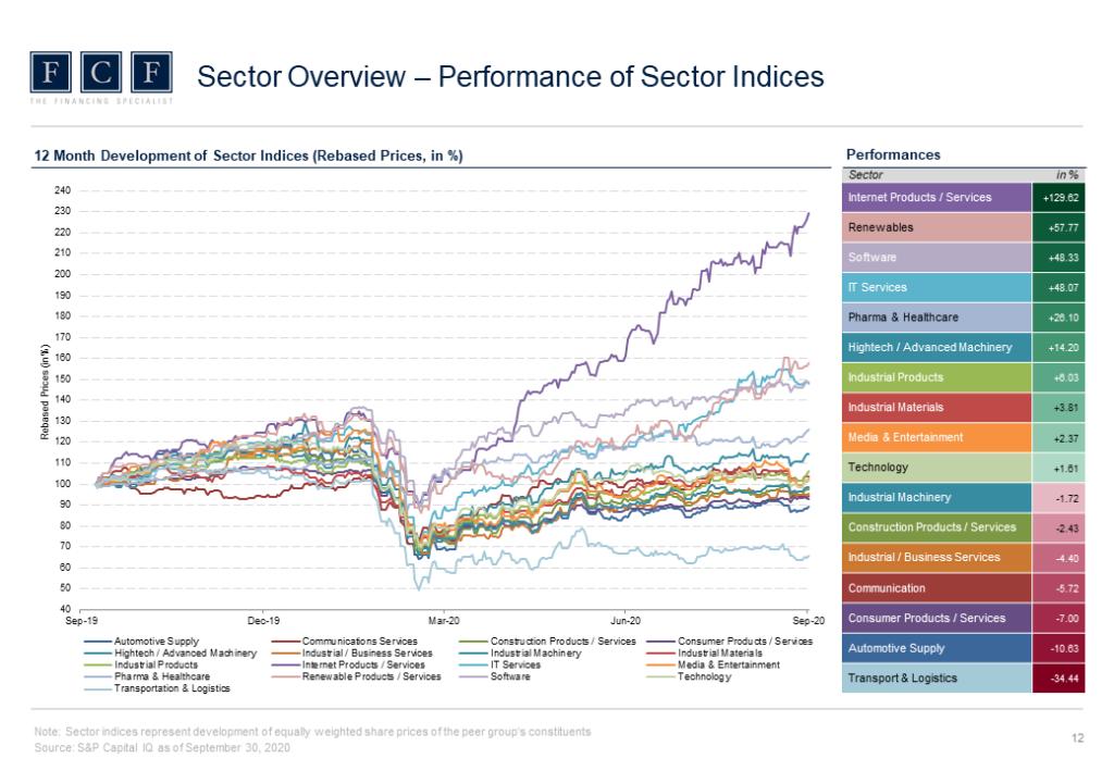 Valuation_Monitor_3Q2020_Slide_2